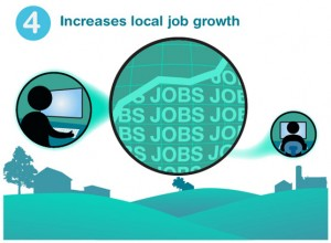 Broadband increases local job growth (from 10 Ways Broadband Helps Rural Communities)